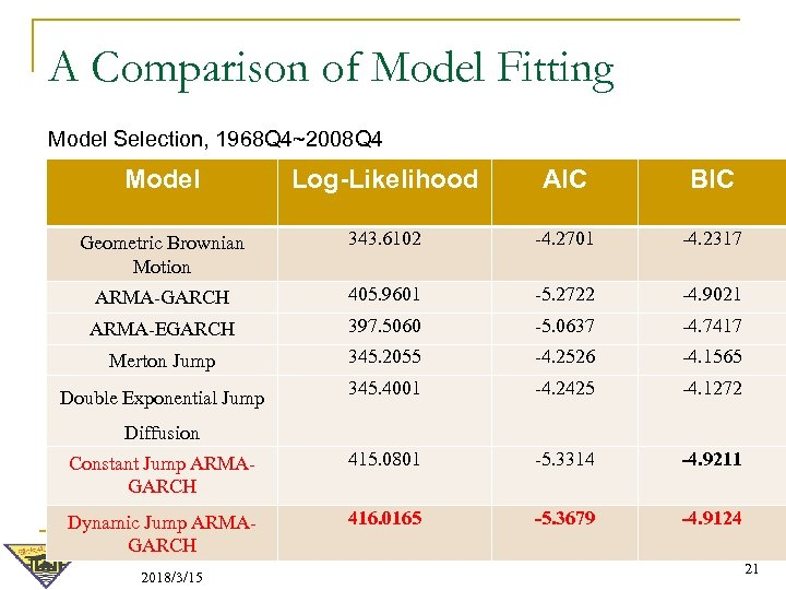 A Comparison of Model Fitting Model Selection, 1968 Q 4~2008 Q 4 Model Log-Likelihood