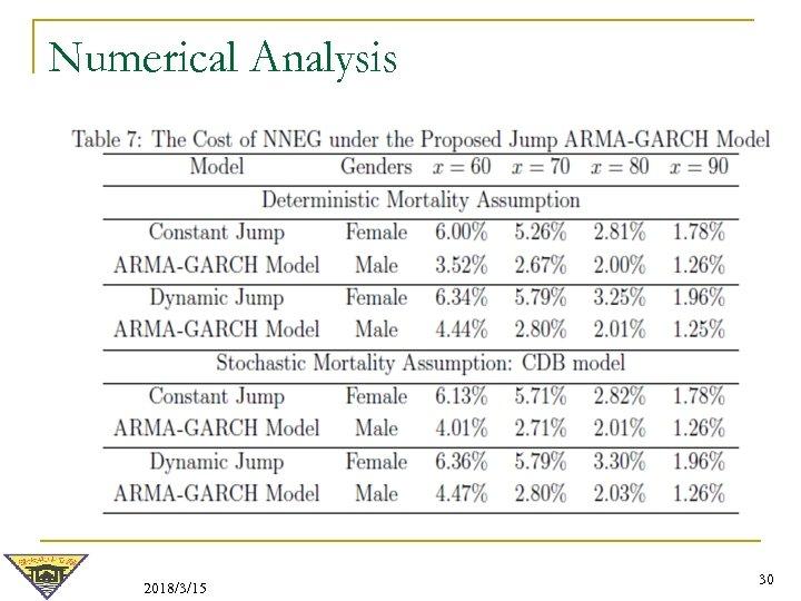 Numerical Analysis 2018/3/15 30