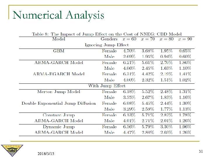 Numerical Analysis 2018/3/15 31