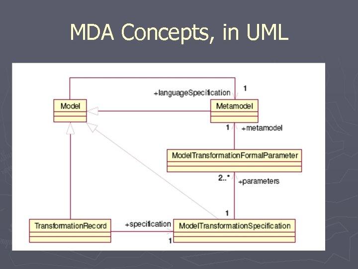 MDA Concepts, in UML