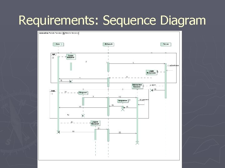 Requirements: Sequence Diagram