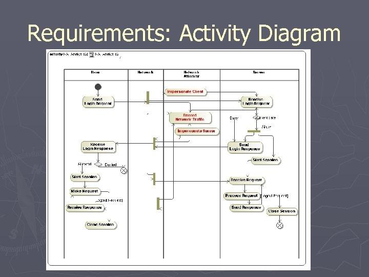 Requirements: Activity Diagram
