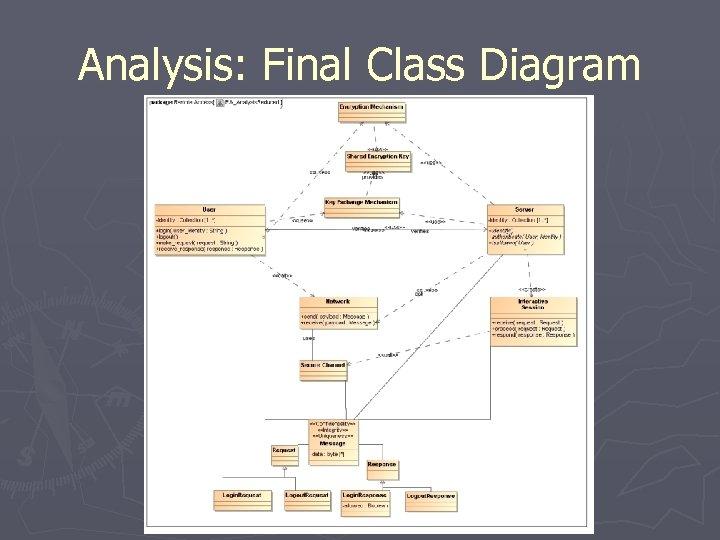 Analysis: Final Class Diagram