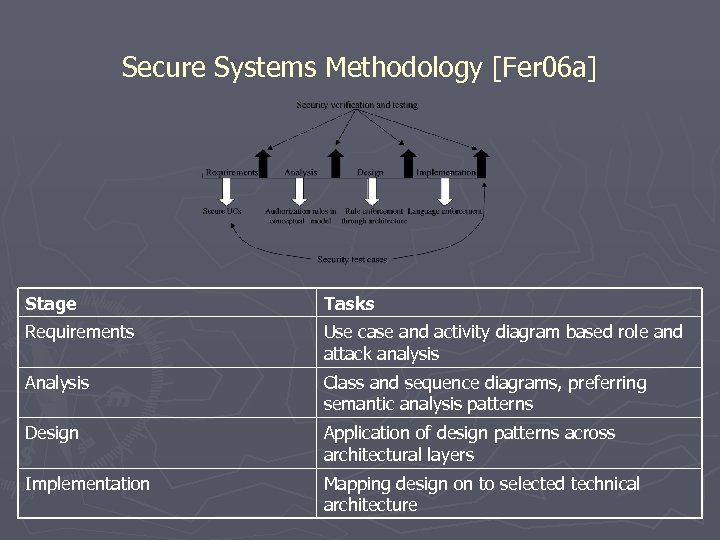 Secure Systems Methodology [Fer 06 a] Stage Tasks Requirements Use case and activity diagram