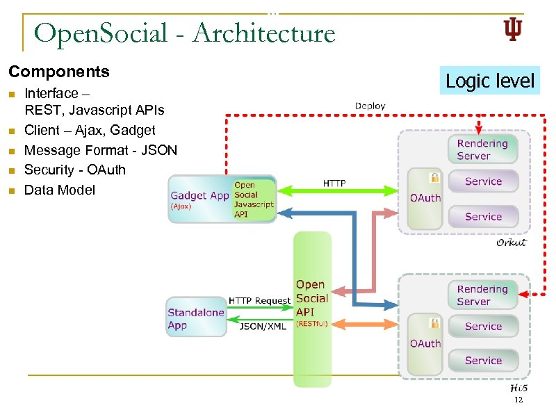 Open. Social - Architecture Components n n n Interface – REST, Javascript APIs Client
