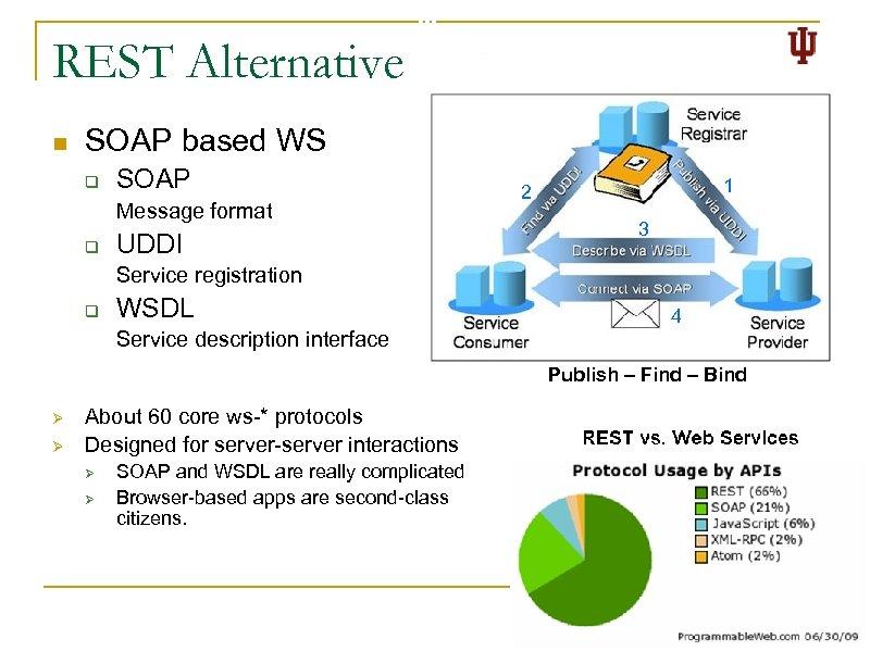 REST Alternative n SOAP based WS q SOAP Message format q UDDI 1 2