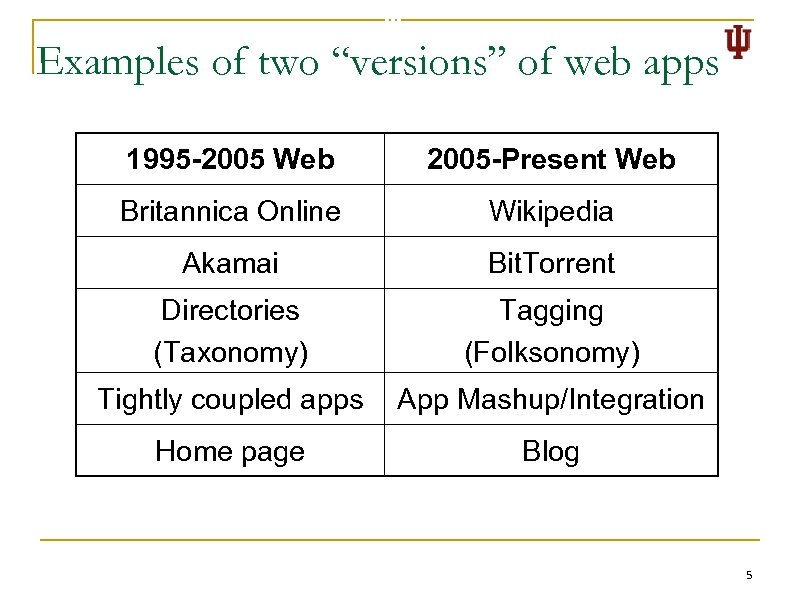 """Examples of two """"versions"""" of web apps 1995 -2005 Web 2005 -Present Web Britannica"""