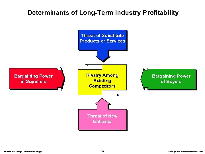 Determinants of Long-Term Industry Profitability Threat of Substitute Products or Services Bargaining Power of