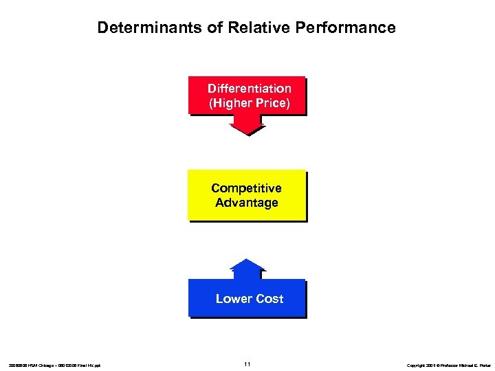 Determinants of Relative Performance Differentiation (Higher Price) Competitive Advantage Lower Cost 20060606 HSM Chicago