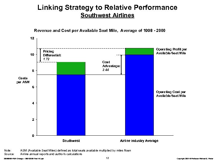 Linking Strategy to Relative Performance Southwest Airlines Revenue and Cost per Available Seat Mile,