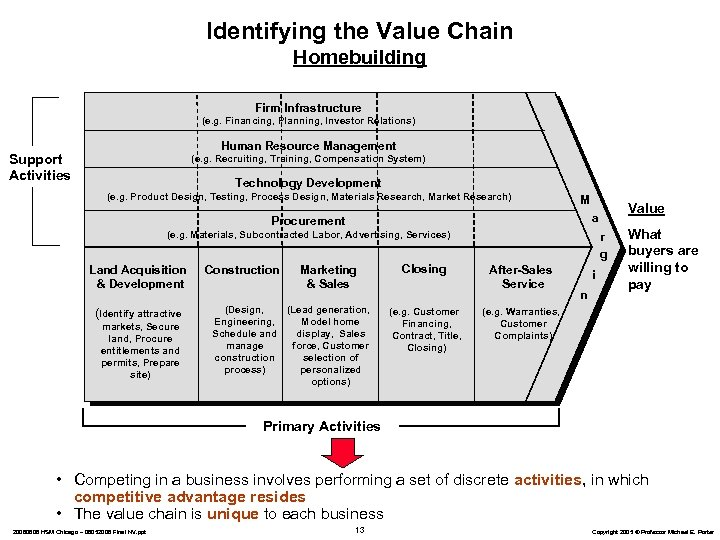 Identifying the Value Chain Homebuilding Firm Infrastructure (e. g. Financing, Planning, Investor Relations) Human