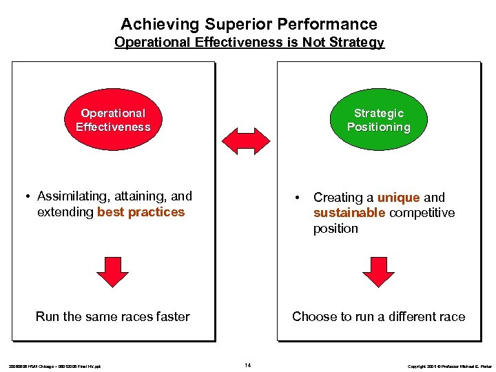 Achieving Superior Performance Operational Effectiveness is Not Strategy Operational Effectiveness Strategic Positioning • Assimilating,