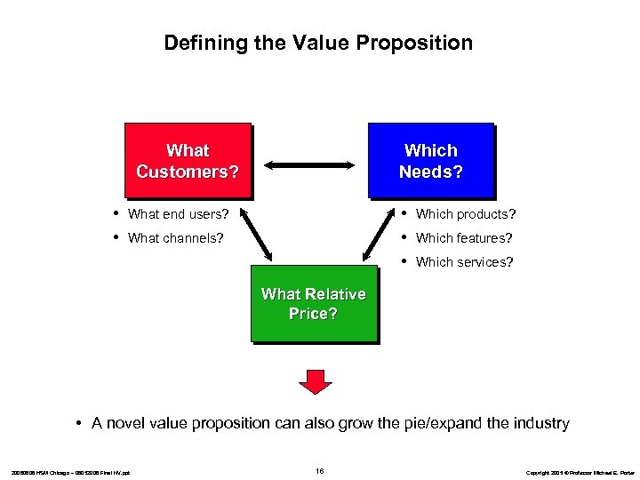 Defining the Value Proposition What Customers? • • Which Needs? • • • What