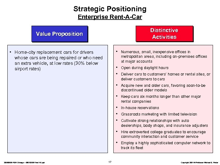 Strategic Positioning Enterprise Rent-A-Car Distinctive Activities Value Proposition • Acquire new and older cars,