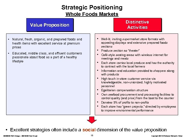 Strategic Positioning Whole Foods Markets Distinctive Activities Value Proposition • • Natural, fresh, organic,
