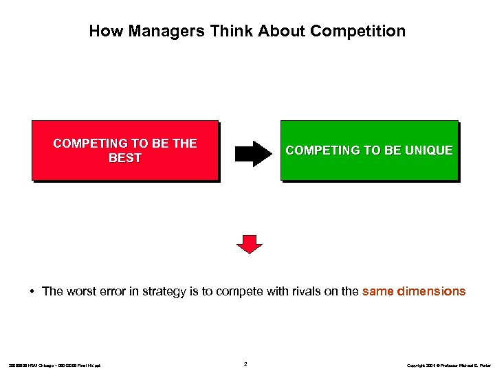How Managers Think About Competition COMPETING TO BE THE BEST COMPETING TO BE UNIQUE