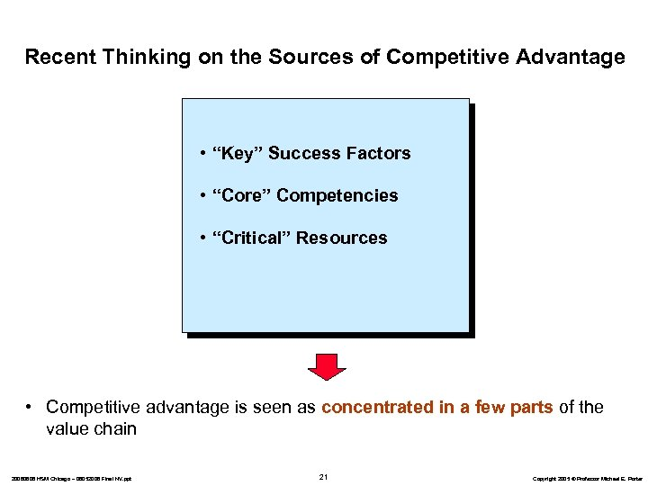 "Recent Thinking on the Sources of Competitive Advantage • ""Key"" Success Factors • ""Core"""