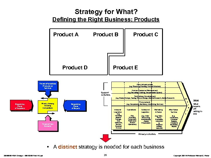 Strategy for What? Defining the Right Business: Products Product A Product B Product D