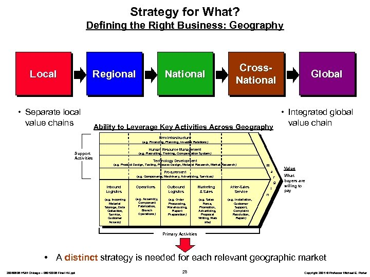 Strategy for What? Defining the Right Business: Geography Local Regional • Separate local value