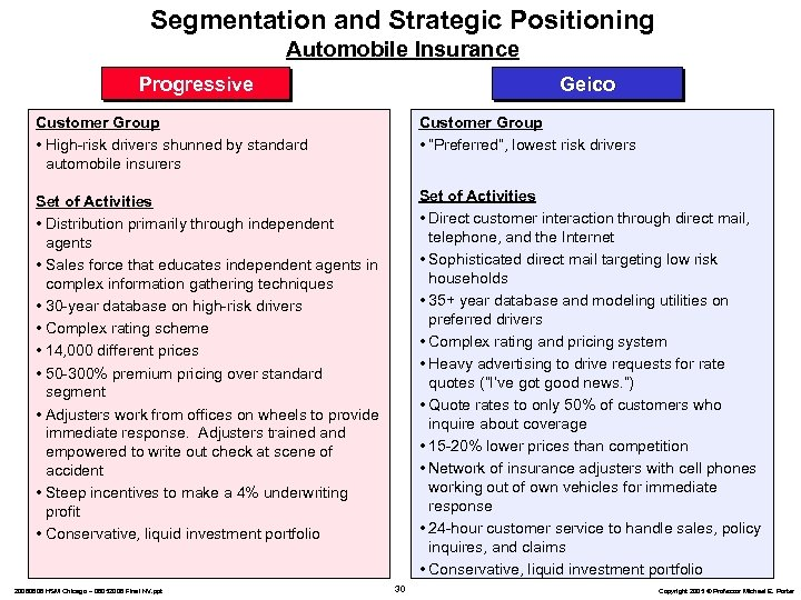 Segmentation and Strategic Positioning Automobile Insurance Progressive Geico Customer Group • High-risk drivers shunned