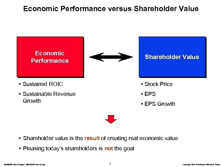 Economic Performance versus Shareholder Value Economic Performance Shareholder Value • Sustained ROIC • Stock