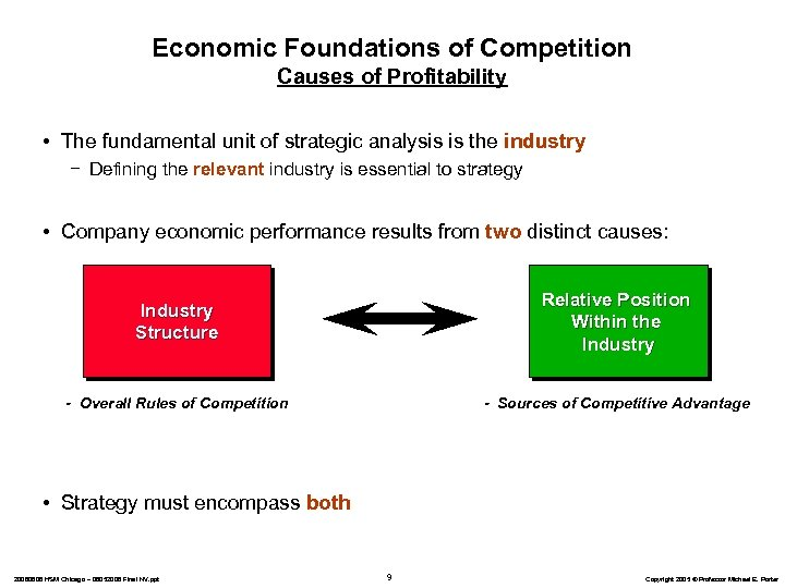 Economic Foundations of Competition Causes of Profitability • The fundamental unit of strategic analysis