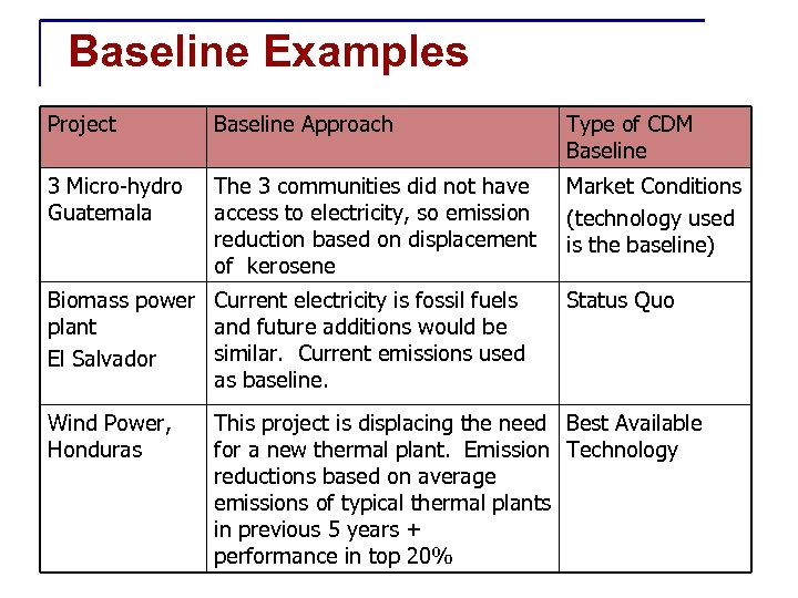 Baseline Examples Project Baseline Approach Type of CDM Baseline 3 Micro-hydro Guatemala The 3