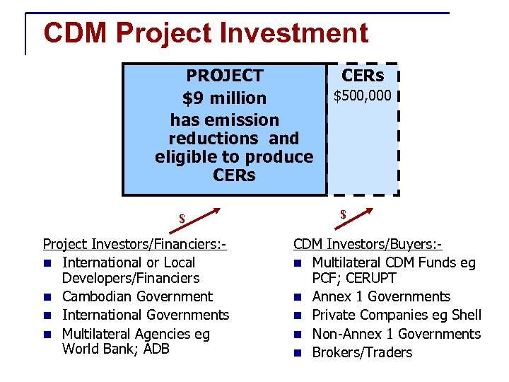 CDM Project Investment PROJECT $9 million has emission reductions and eligible to produce CERs
