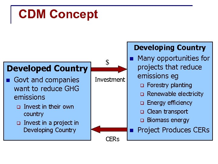 CDM Concept Developing Country n Many opportunities for $ projects that reduce Developed Country