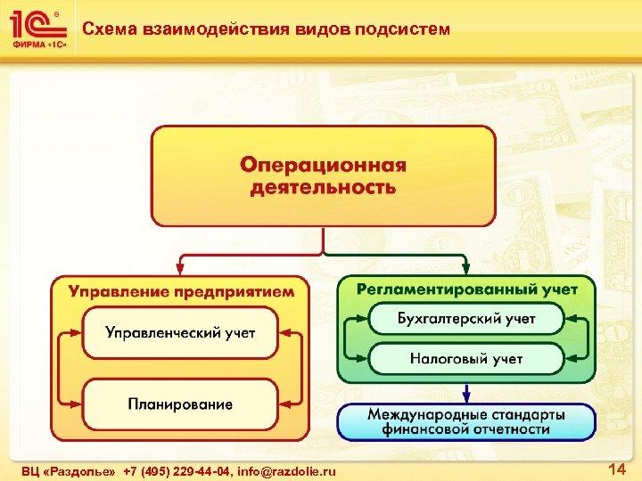 Схема взаимодействия видов подсистем ВЦ «Раздолье» +7 (495) 229 -44 -04, info@razdolie. ru 14