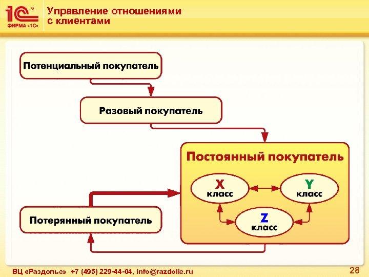 Управление отношениями с клиентами ВЦ «Раздолье» +7 (495) 229 -44 -04, info@razdolie. ru 28
