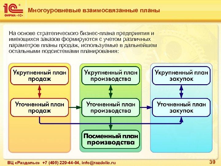 Многоуровневые взаимосвязанные планы На основе стратегического бизнес-плана предприятия и имеющихся заказов формируются с учетом