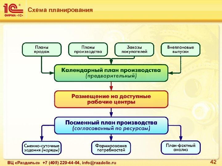 Схема планирования ВЦ «Раздолье» +7 (495) 229 -44 -04, info@razdolie. ru 42