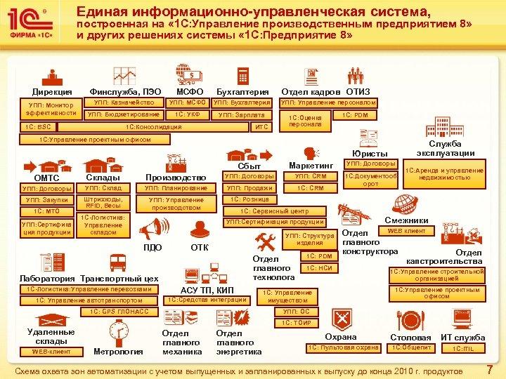 Единая информационно-управленческая система, построенная на « 1 С: Управление производственным предприятием 8» и других