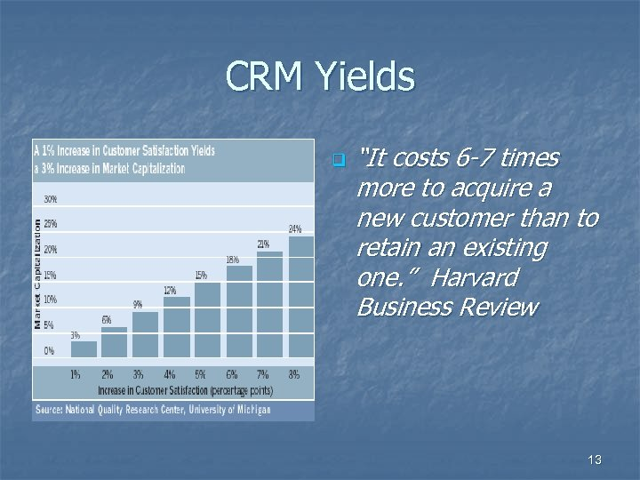 "CRM Yields q ""It costs 6 -7 times more to acquire a new customer"