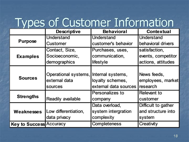 Types of Customer Information 18