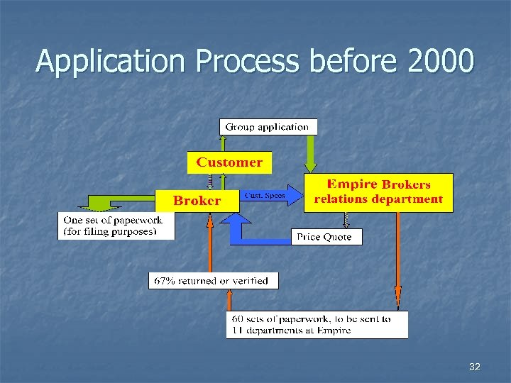 Application Process before 2000 32