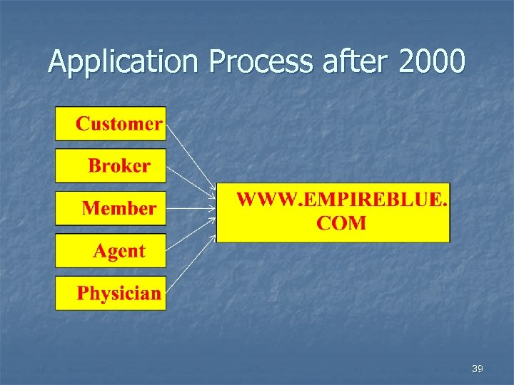 Application Process after 2000 39