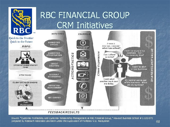 "RBC FINANCIAL GROUP CRM Initiatives Source: ""Customer Profitability and Customer Relationship Management at RBC"