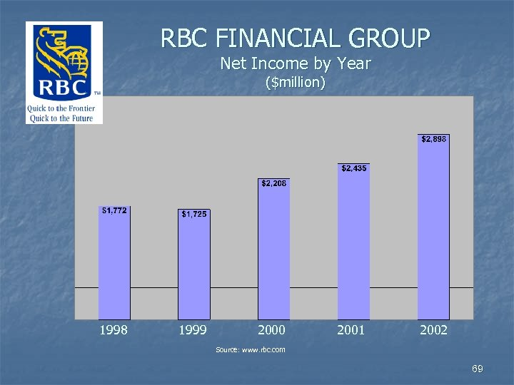 RBC FINANCIAL GROUP Net Income by Year ($million) 1998 1999 2000 2001 2002 Source: