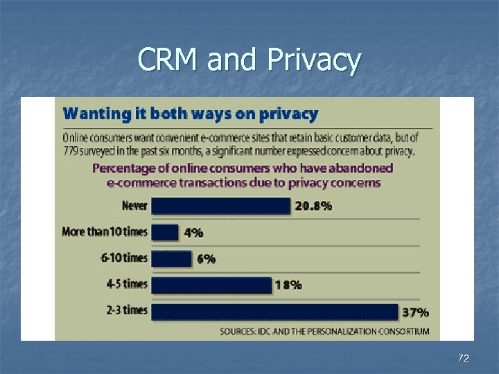 CRM and Privacy 72