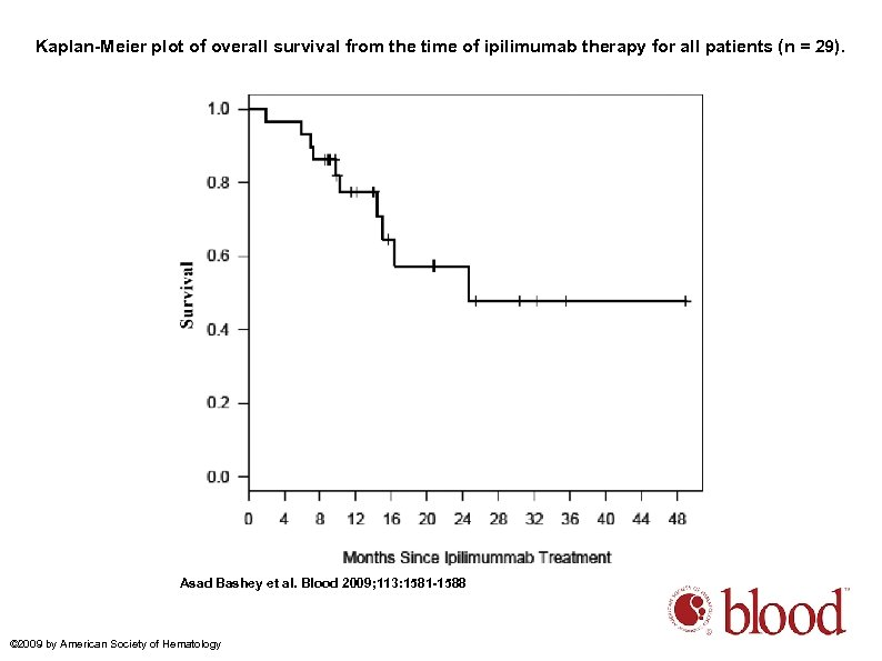 Kaplan-Meier plot of overall survival from the time of ipilimumab therapy for all patients