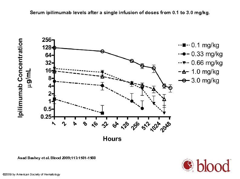 Serum ipilimumab levels after a single infusion of doses from 0. 1 to 3.