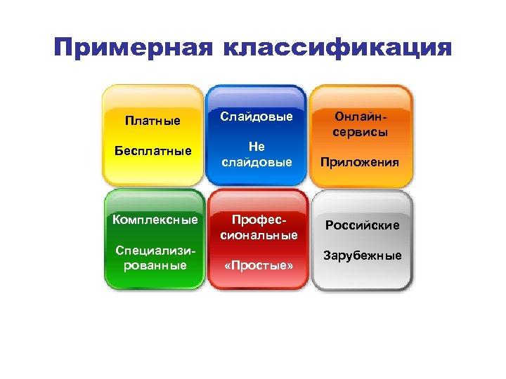 Примерная классификация Платные Слайдовые Бесплатные Не слайдовые Комплексные Профессиональные Специализированные «Простые» Онлайнсервисы Приложения Российские