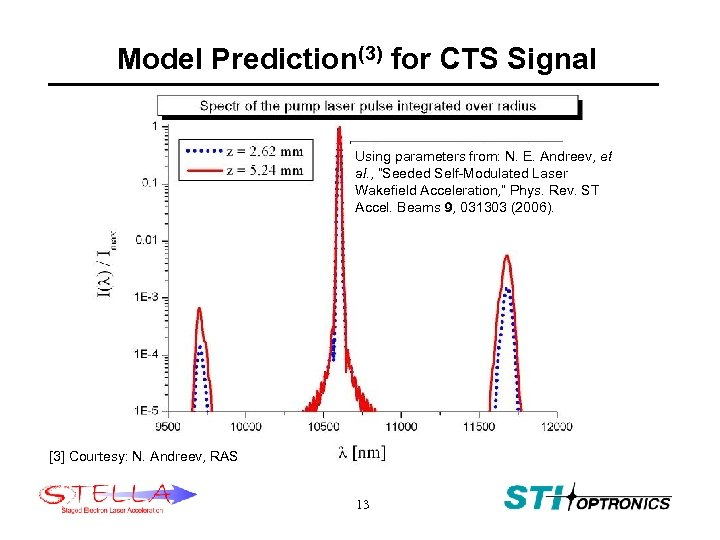 Model Prediction(3) for CTS Signal Using parameters from: N. E. Andreev, et al. ,