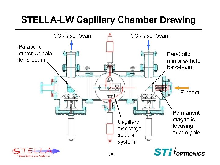 STELLA-LW Capillary Chamber Drawing CO 2 laser beam Parabolic mirror w/ hole for e-beam