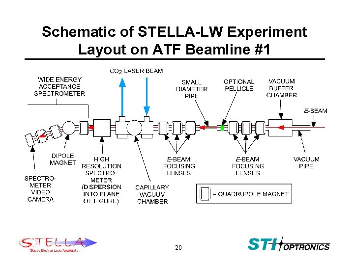 Schematic of STELLA-LW Experiment Layout on ATF Beamline #1 20