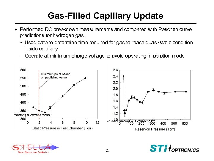 Gas-Filled Capillary Update · Performed DC breakdown measurements and compared with Paschen curve predictions