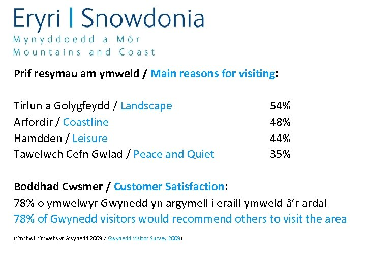 Prif resymau am ymweld / Main reasons for visiting: Tirlun a Golygfeydd / Landscape