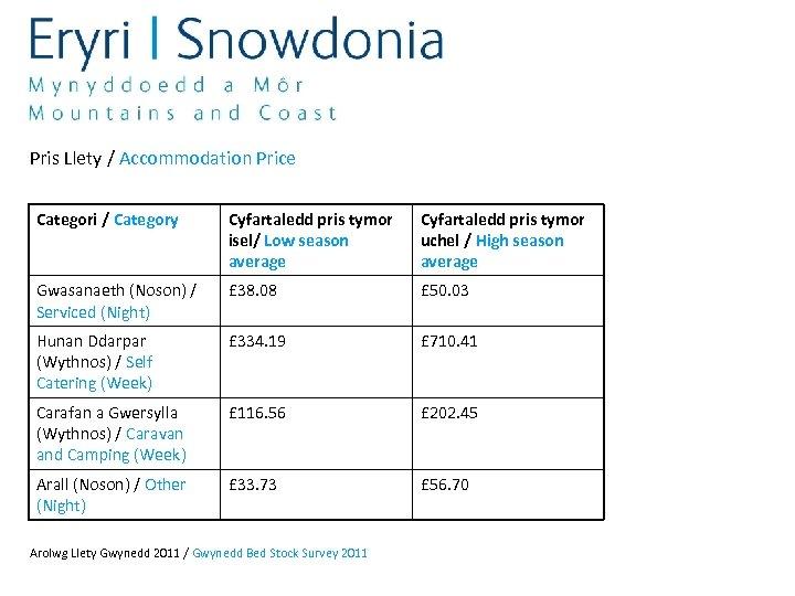 Pris Llety / Accommodation Price Categori / Category Cyfartaledd pris tymor isel/ Low season